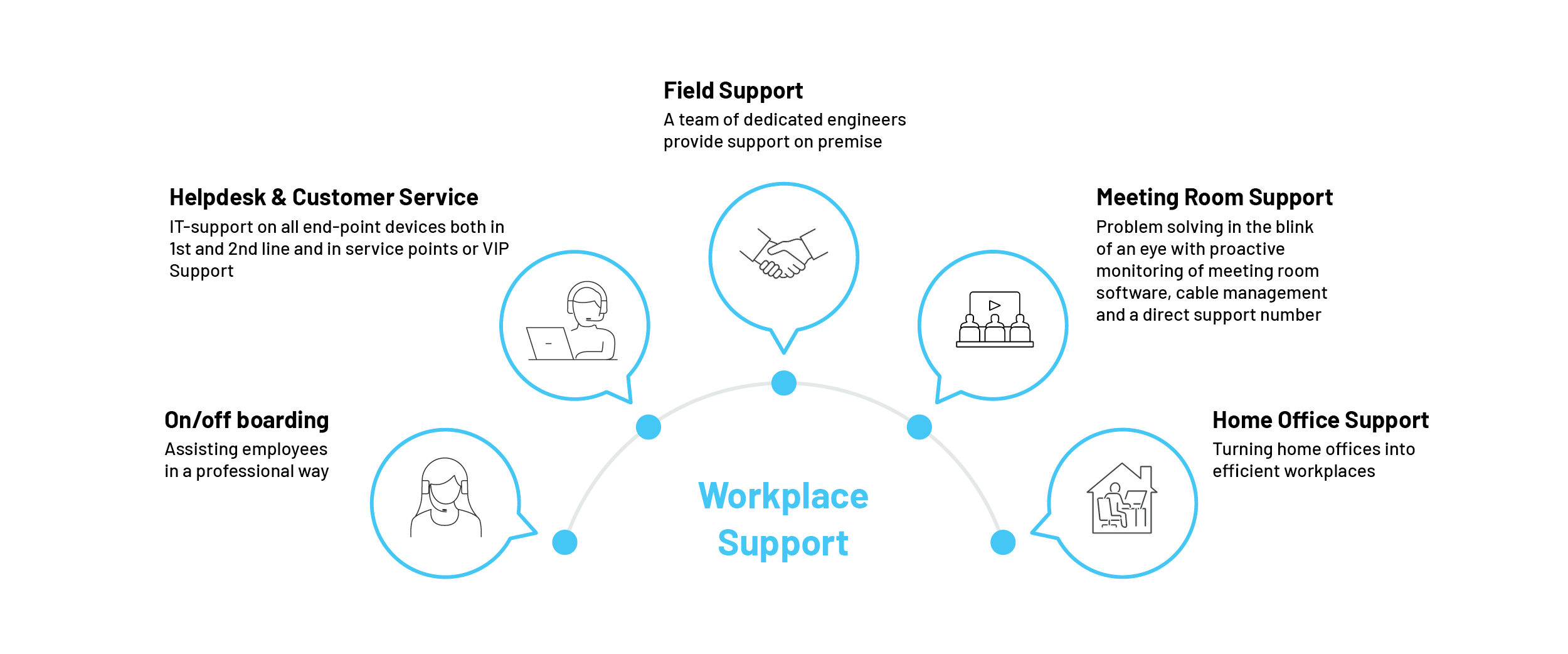 Tobania-workplace-360°-approach-workplace-support